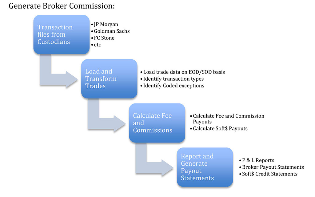 incito - generate-broker-commission